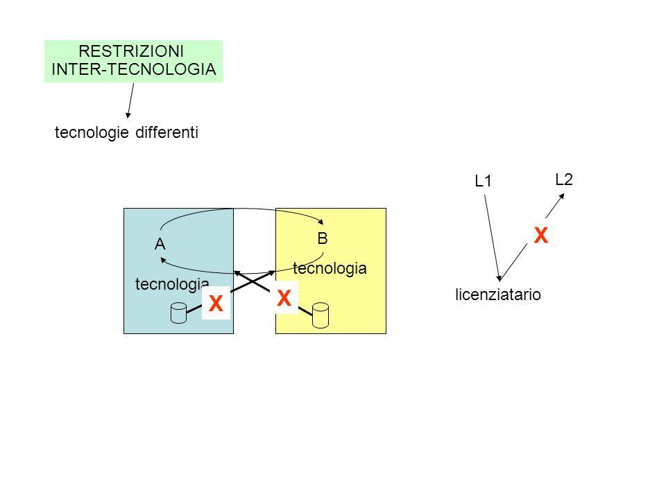 RESTRIZIONI INTER-TECNOLOGIA tecnologie differenti A B tecnologia X X licenziatario L1 L2 X