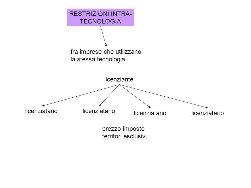 RESTRIZIONI INTRA- TECNOLOGIA fra imprese che utilizzano la stessa tecnologia licenziante licenziatario prezzo imposto territori esclusivi