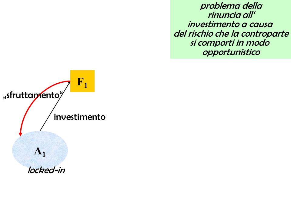 problema della rinuncia all investimento a causa del rischio che la controparte si comporti in modo opportunistico F1F1 A1A1 investimento locked-in sfruttamento
