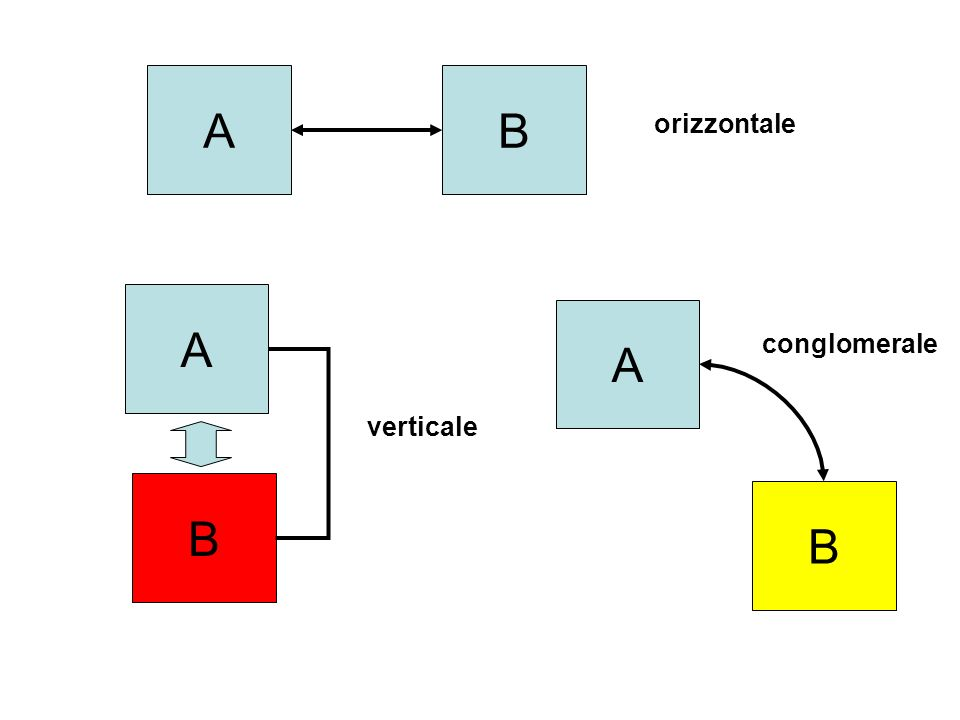 AB A B orizzontale verticale A B conglomerale