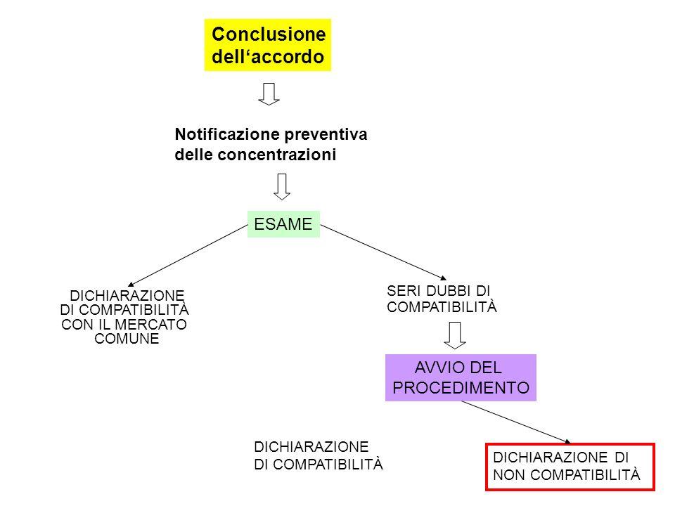 Notificazione preventiva delle concentrazioni Conclusione dellaccordo ESAME DICHIARAZIONE DI COMPATIBILITÀ CON IL MERCATO COMUNE SERI DUBBI DI COMPATIBILITÀ AVVIO DEL PROCEDIMENTO DICHIARAZIONE DI COMPATIBILITÀ DICHIARAZIONE DI NON COMPATIBILITÀ