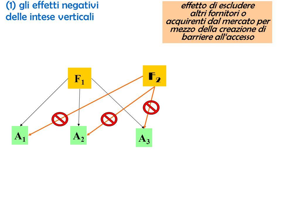 F1F1 A1A1 A3A3 A2A2 F2F2 effetto di escludere altri fornitori o acquirenti dal mercato per mezzo della creazione di barriere allaccesso (1) gli effetti negativi delle intese verticali