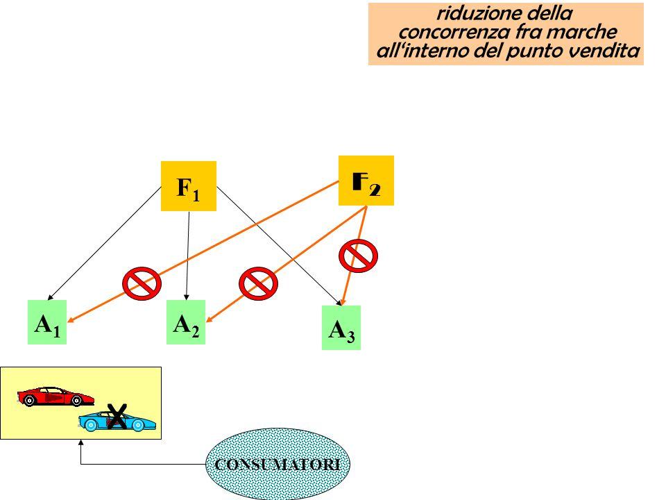 F1F1 A1A1 A3A3 A2A2 F2F2 riduzione della concorrenza fra marche allinterno del punto vendita CONSUMATORI X