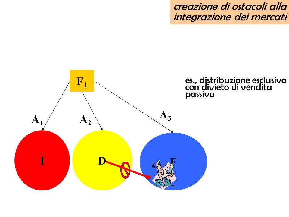 F1F1 I F D creazione di ostacoli alla integrazione dei mercati A1A1 A2A2 A3A3 es., distribuzione esclusiva con divieto di vendita passiva