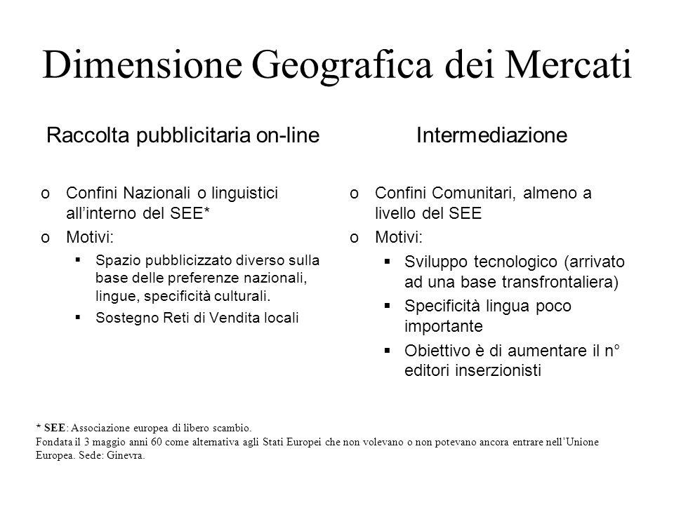 Dimensione Geografica dei Mercati Raccolta pubblicitaria on-line oConfini Nazionali o linguistici allinterno del SEE* oMotivi: Spazio pubblicizzato di
