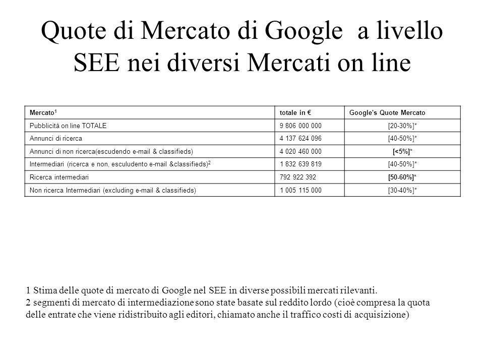 Quote di Mercato di Google a livello SEE nei diversi Mercati on line Mercato 1 totale in Google's Quote Mercato Pubblicità on line TOTALE9 806 000 000