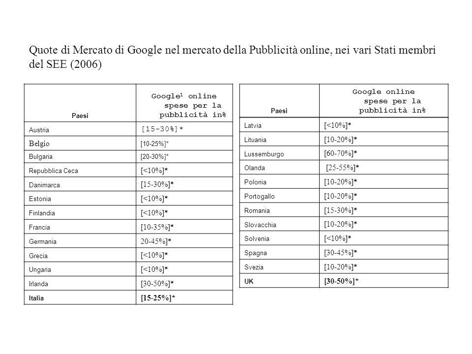 Quote di Mercato di Google nel mercato della Pubblicità online, nei vari Stati membri del SEE (2006) Paesi Google 1 online spese per la pubblicità in%