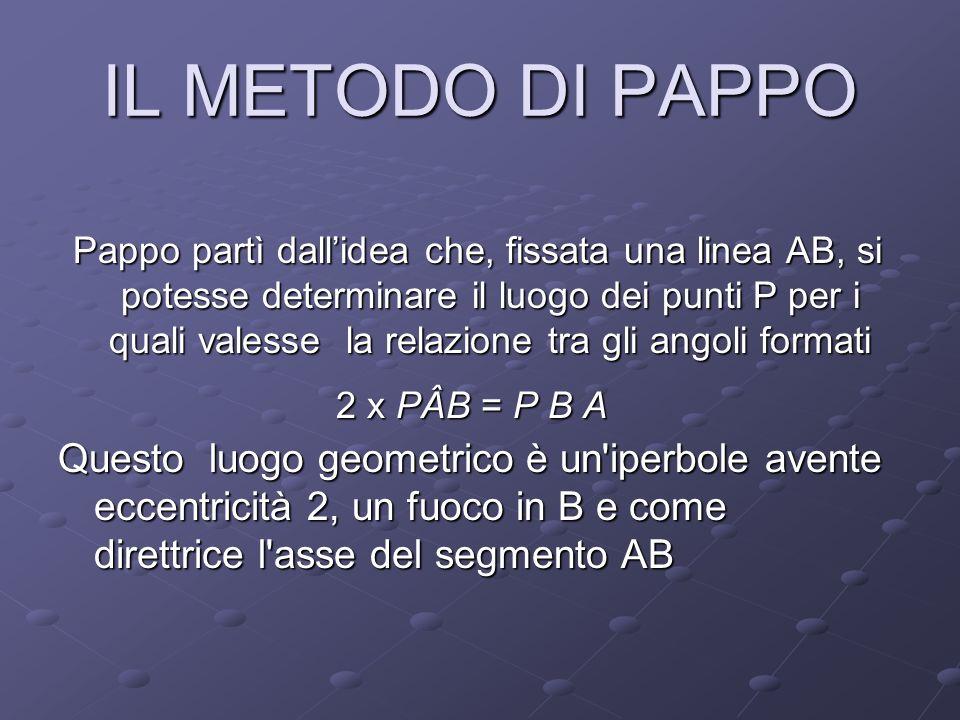 IL METODO DI PAPPO Pappo partì dallidea che, fissata una linea AB, si potesse determinare il luogo dei punti P per i quali valesse la relazione tra gl