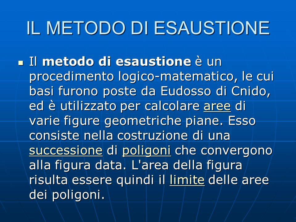 IL METODO DI ESAUSTIONE Il metodo di esaustione è un procedimento logico-matematico, le cui basi furono poste da Eudosso di Cnido, ed è utilizzato per