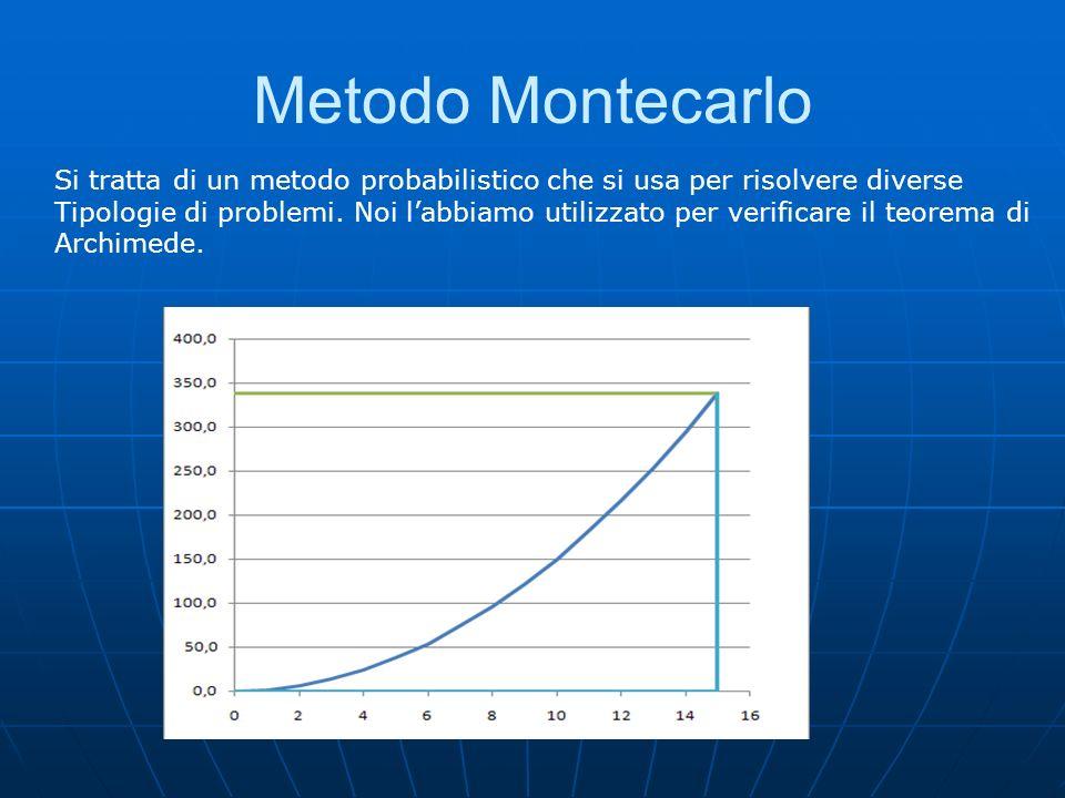 Metodo Montecarlo Si tratta di un metodo probabilistico che si usa per risolvere diverse Tipologie di problemi. Noi labbiamo utilizzato per verificare