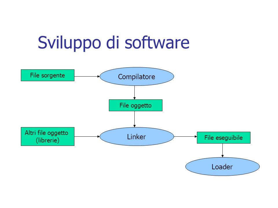 Sviluppo di software File sorgente Compilatore File oggetto File eseguibile Altri file oggetto (librerie) Linker Loader