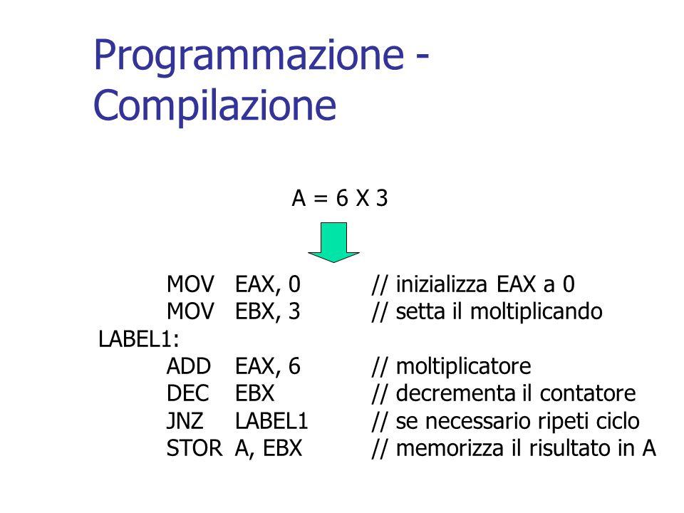 Programmazione - Compilazione MOVEAX, 0// inizializza EAX a 0 MOV EBX, 3// setta il moltiplicando LABEL1: ADDEAX, 6// moltiplicatore DECEBX// decremen