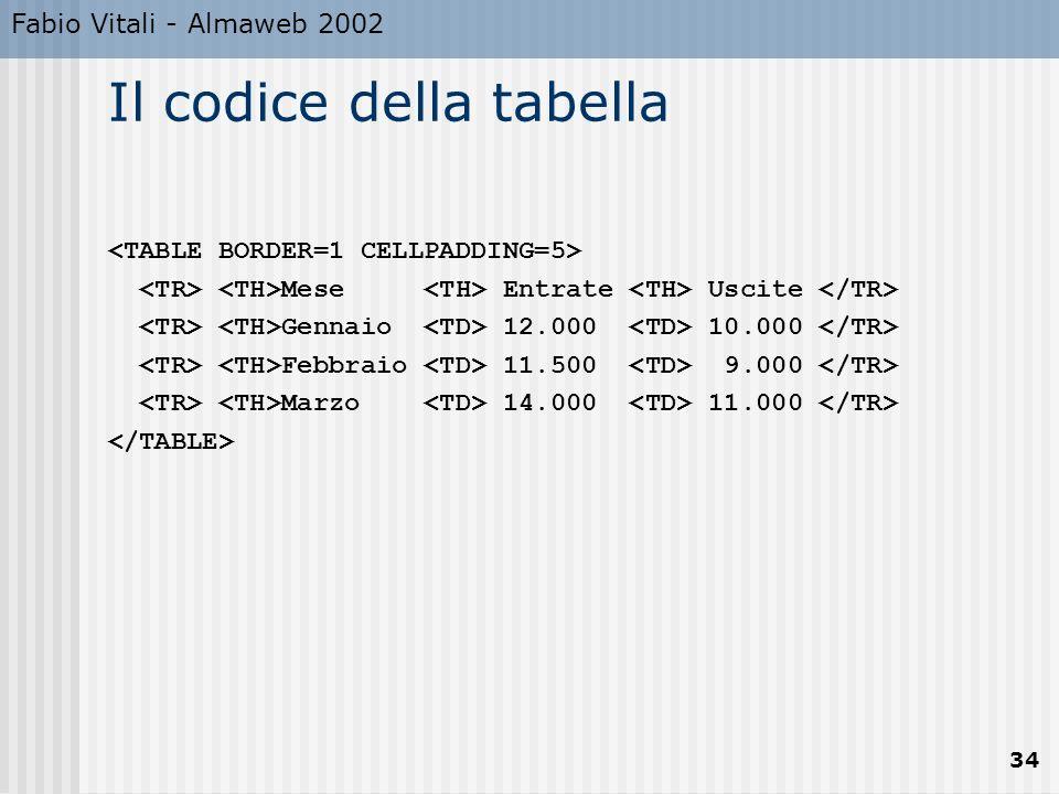Fabio Vitali - Almaweb 2002 34 Il codice della tabella Mese Entrate Uscite Gennaio 12.000 10.000 Febbraio 11.500 9.000 Marzo 14.000 11.000
