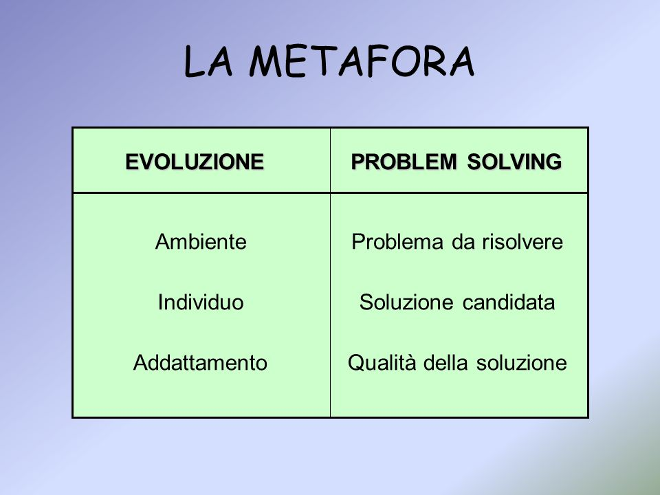 LA METAFORA AmbienteProblema da risolvere Individuo Addattamento Soluzione candidata Qualità della soluzione EVOLUZIONE PROBLEM SOLVING