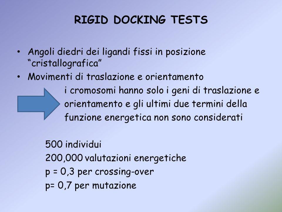 RIGID DOCKING TESTS Angoli diedri dei ligandi fissi in posizione cristallografica Movimenti di traslazione e orientamento i cromosomi hanno solo i gen