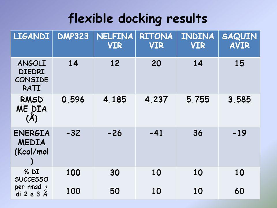 flexible docking results LIGANDIDMP323NELFINA VIR RITONA VIR INDINA VIR SAQUIN AVIR ANGOLI DIEDRI CONSIDE RATI 1412201415 RMSD ME DIA (Ǻ) 0.5964.1854.