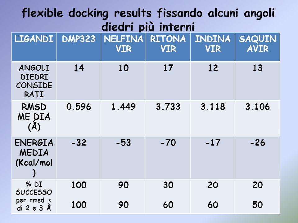 flexible docking results fissando alcuni angoli diedri più interni LIGANDIDMP323NELFINA VIR RITONA VIR INDINA VIR SAQUIN AVIR ANGOLI DIEDRI CONSIDE RA