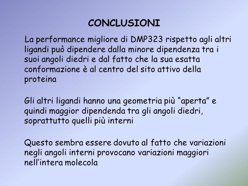 CONCLUSIONI La performance migliore di DMP323 rispetto agli altri ligandi può dipendere dalla minore dipendenza tra i suoi angoli diedri e dal fatto c