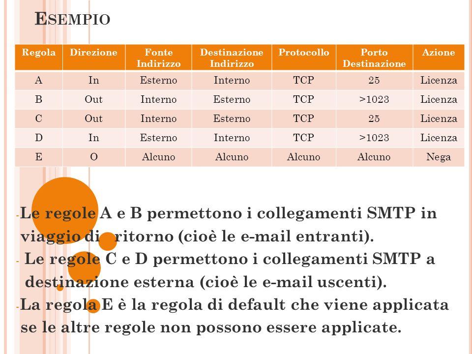 E SEMPIO - Le regole A e B permettono i collegamenti SMTP in viaggio di ritorno (cioè le e-mail entranti). - Le regole C e D permettono i collegamenti