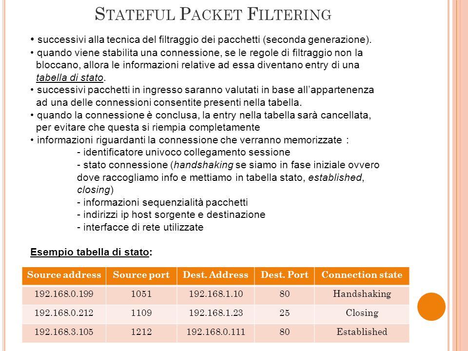 S TATEFUL P ACKET F ILTERING successivi alla tecnica del filtraggio dei pacchetti (seconda generazione). quando viene stabilita una connessione, se le