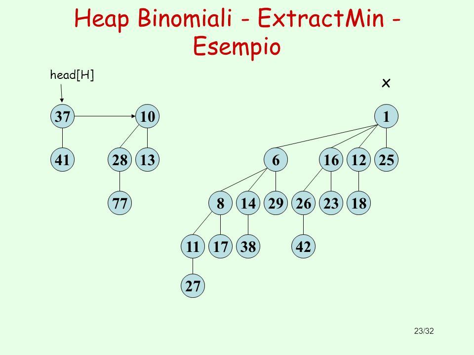 23/32 Heap Binomiali - ExtractMin - Esempio 41 37 13 10 77 28 head[H] 18 1225 1 42 2623 16 38 1429 6 27 1117 8 x