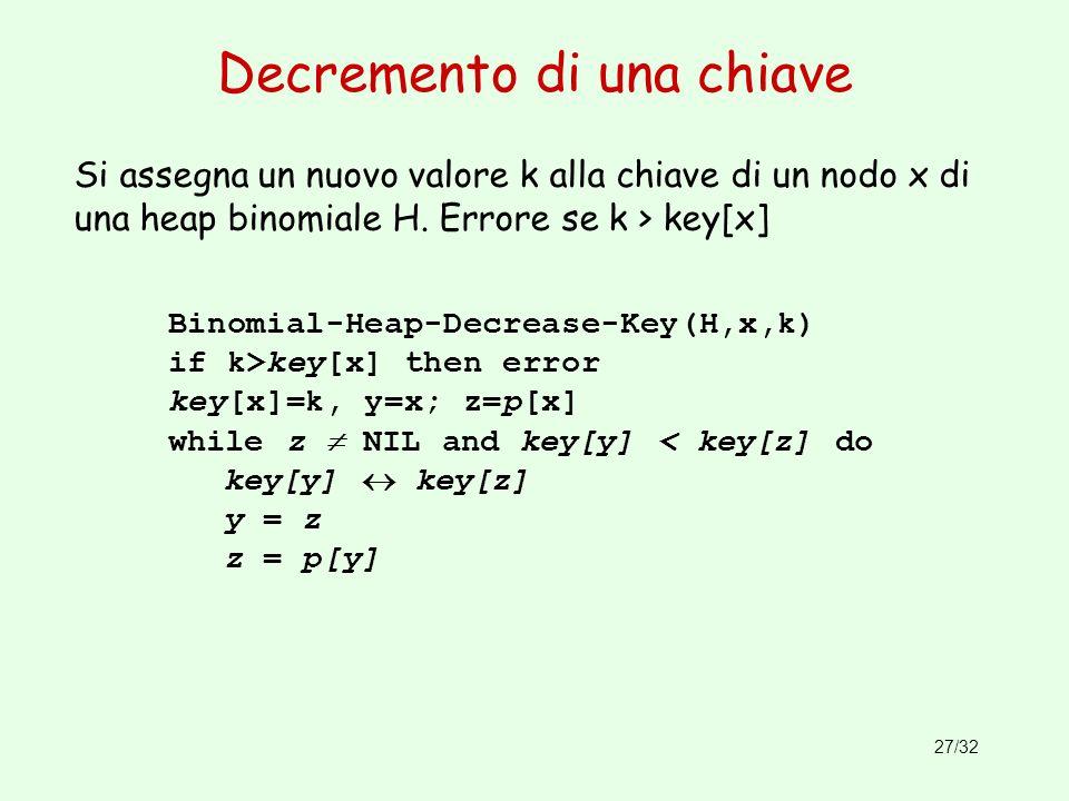 27/32 Decremento di una chiave Binomial-Heap-Decrease-Key(H,x,k) if k>key[x] then error key[x]=k, y=x; z=p[x] while z NIL and key[y] < key[z] do key[y