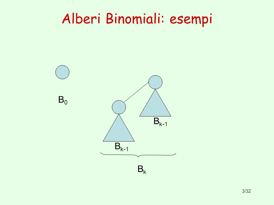 3/32 Alberi Binomiali: esempi B0B0 BkBk B k-1