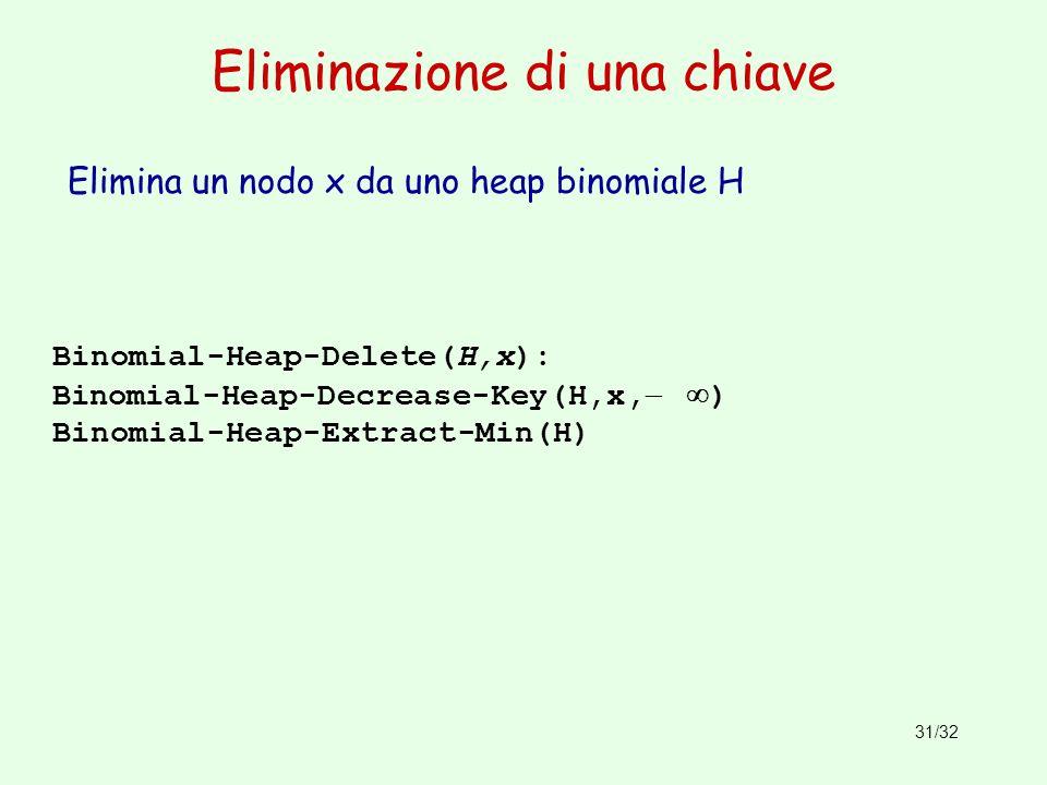 31/32 Eliminazione di una chiave Binomial-Heap-Delete(H,x): Binomial-Heap-Decrease-Key(H,x, ) Binomial-Heap-Extract-Min(H) Elimina un nodo x da uno he