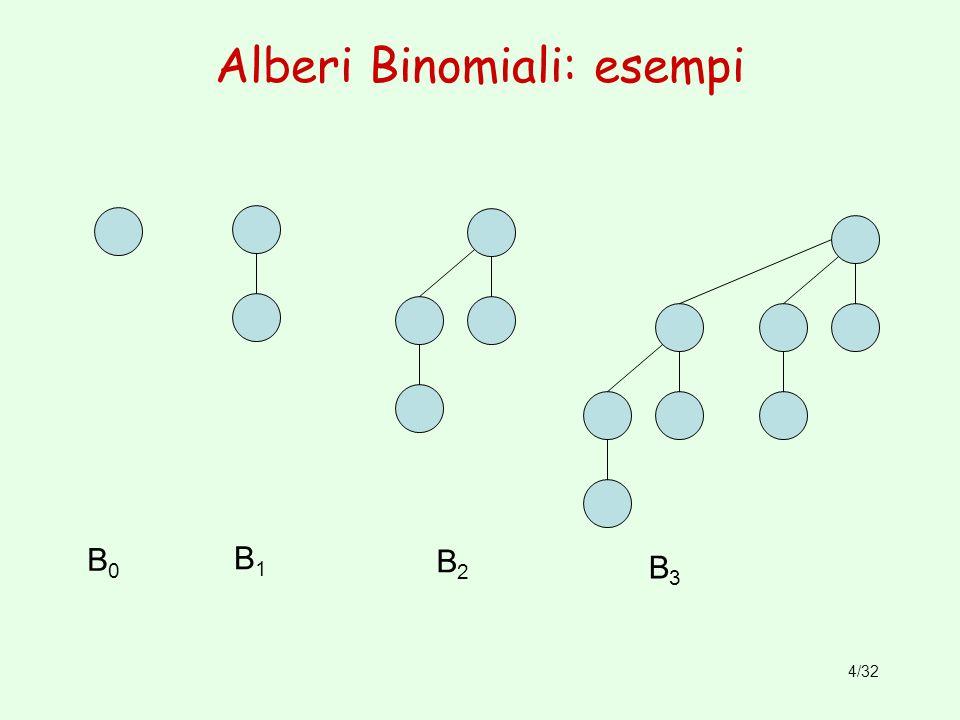 4/32 Alberi Binomiali: esempi B0B0 B2B2 B1B1 B3B3