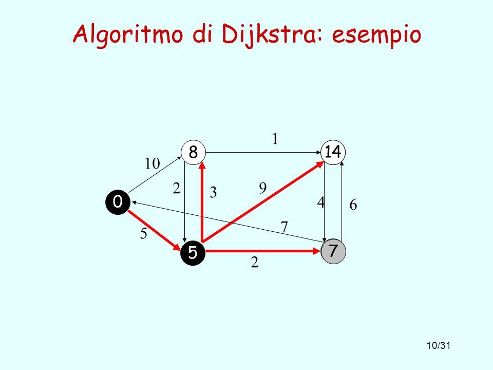 10/31 Algoritmo di Dijkstra: esempio 8 10 1 5 2 6 4 9 7 2 3 7 14 0 5