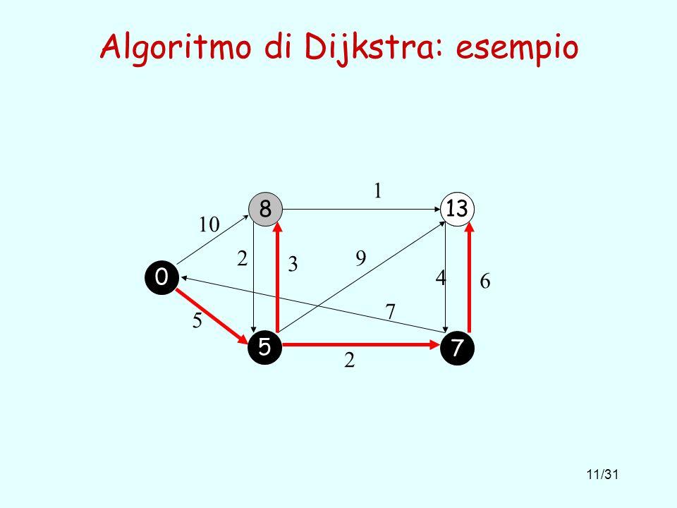 11/31 Algoritmo di Dijkstra: esempio 8 10 1 5 2 6 4 9 7 2 3 13 0 5 7