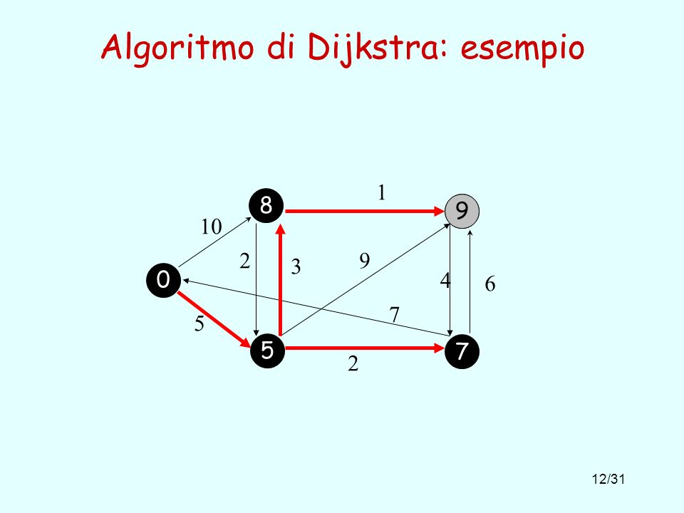 12/31 Algoritmo di Dijkstra: esempio 10 1 5 2 6 4 9 7 2 3 9 0 5 7 8
