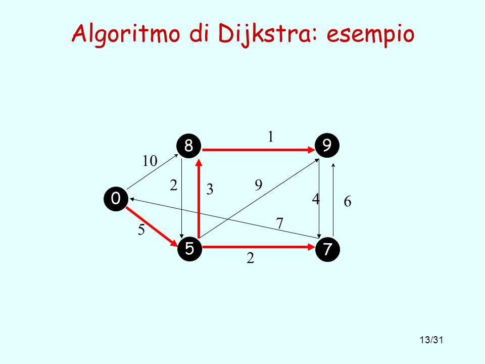 13/31 Algoritmo di Dijkstra: esempio 10 1 5 2 6 4 9 7 2 3 0 5 7 8 9