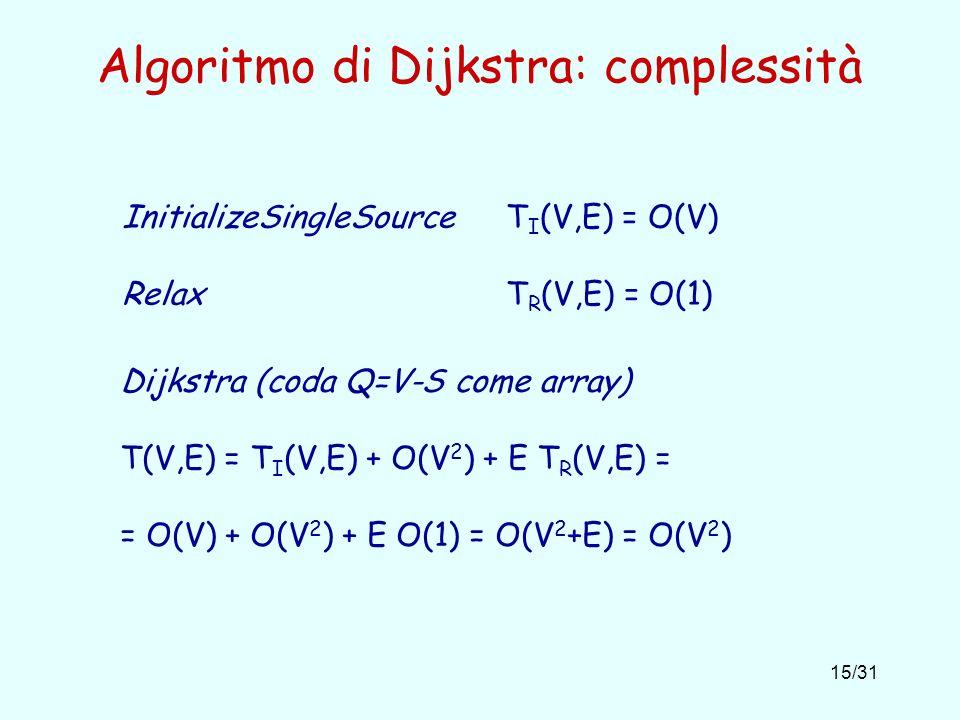 15/31 Algoritmo di Dijkstra: complessità InitializeSingleSource T I (V,E) = O(V) Relax T R (V,E) = O(1) Dijkstra (coda Q=V-S come array) T(V,E) = T I