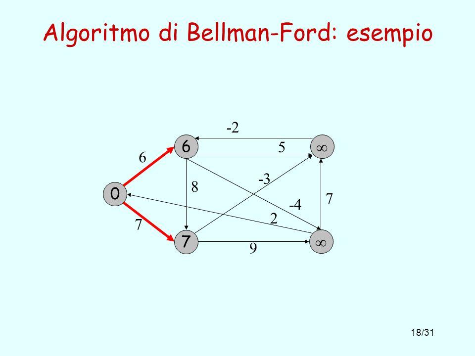 18/31 Algoritmo di Bellman-Ford: esempio 0 6 6 7 7 -3 2 8 -4 9 5 -2 7