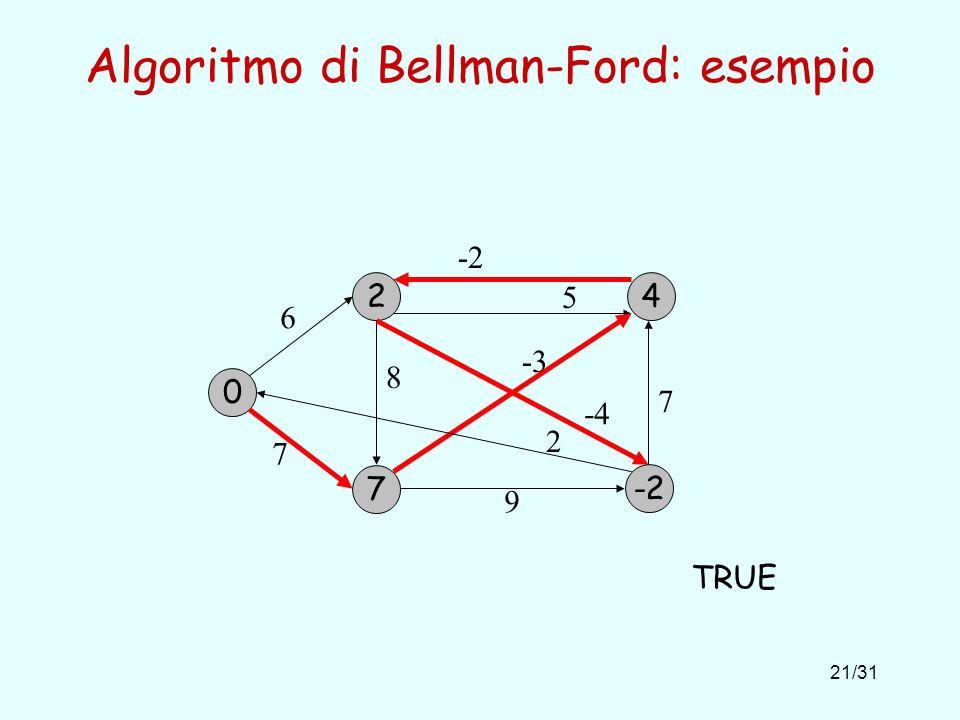 21/31 Algoritmo di Bellman-Ford: esempio 0 2 6 7 7 -3 2 8 -4 9 5 -2 7 4 TRUE