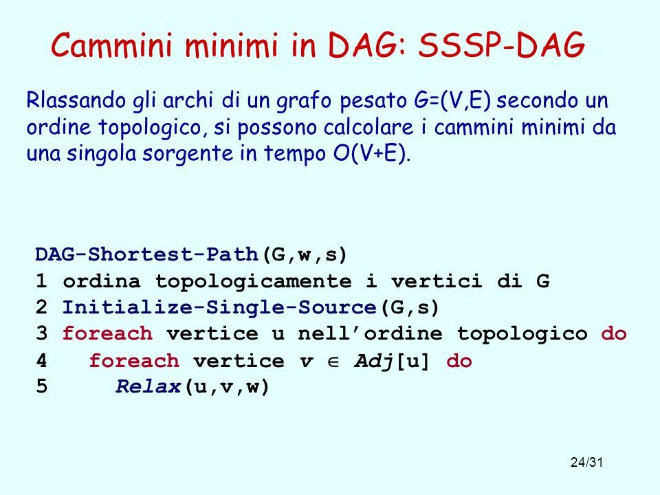 24/31 Cammini minimi in DAG: SSSP-DAG DAG-Shortest-Path(G,w,s) 1 ordina topologicamente i vertici di G 2 Initialize-Single-Source(G,s) 3 foreach verti