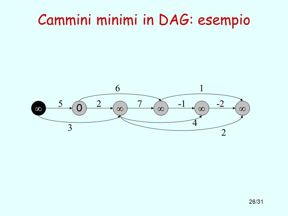 26/31 Cammini minimi in DAG: esempio 0 527-2 61 3 4 2