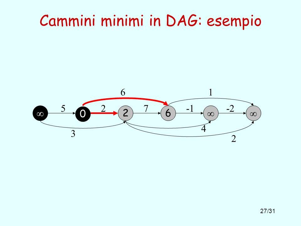 27/31 Cammini minimi in DAG: esempio 6 2 527-2 61 3 4 2 0