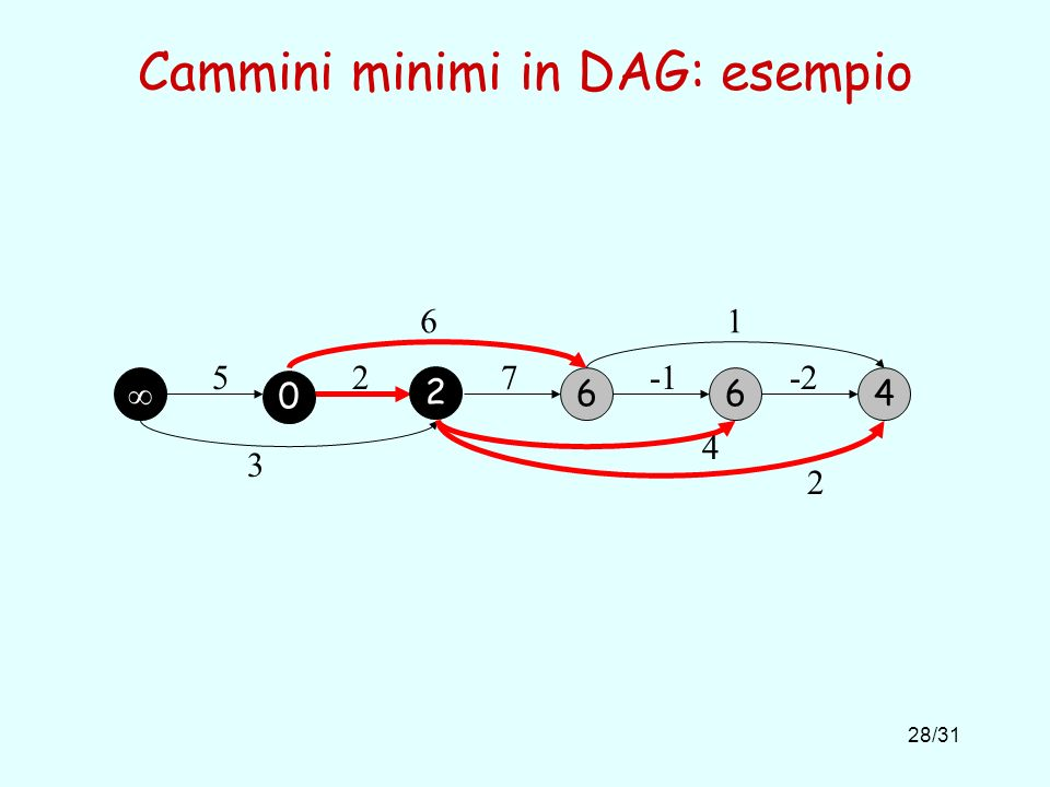 28/31 Cammini minimi in DAG: esempio 664 527-2 61 3 4 2 0 2