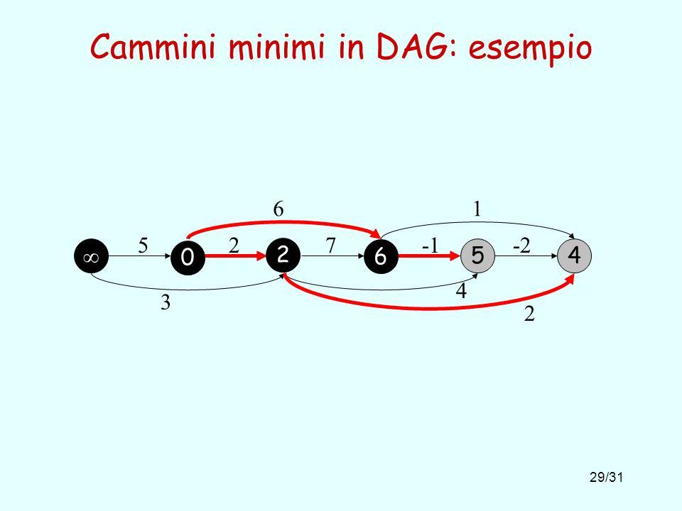 29/31 Cammini minimi in DAG: esempio 54 527-2 61 3 4 2 0 2 6
