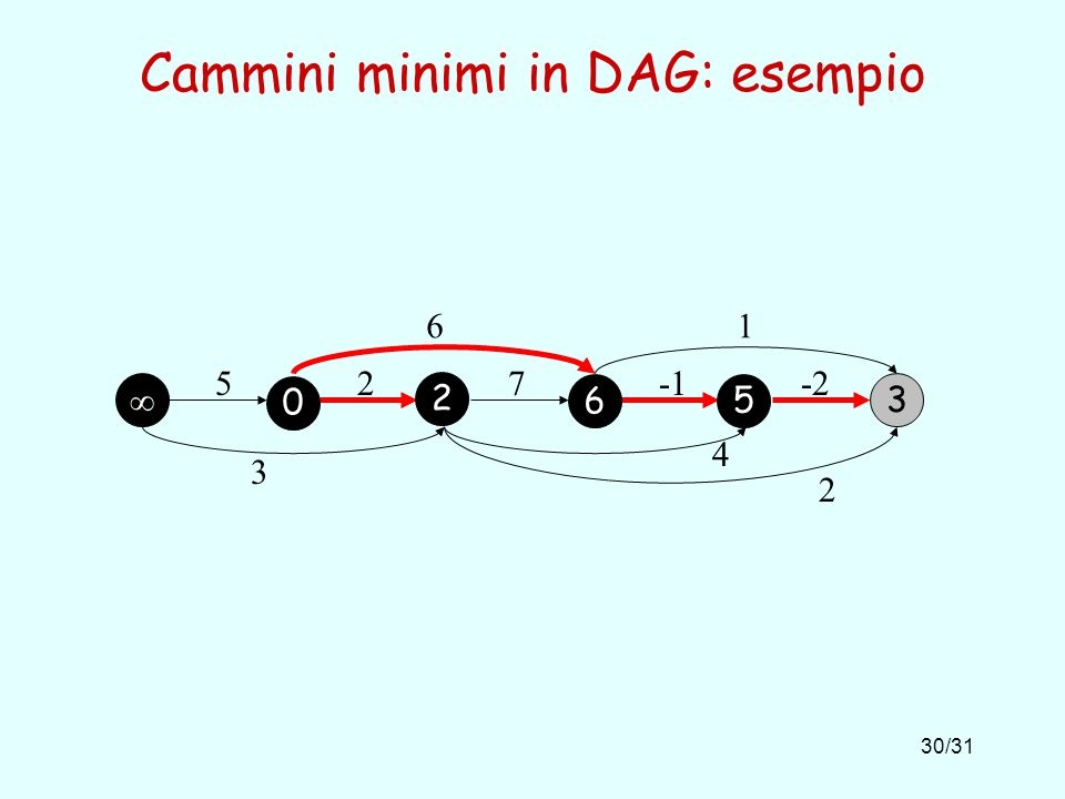 30/31 Cammini minimi in DAG: esempio 3 527-2 61 3 4 2 0 2 6 5
