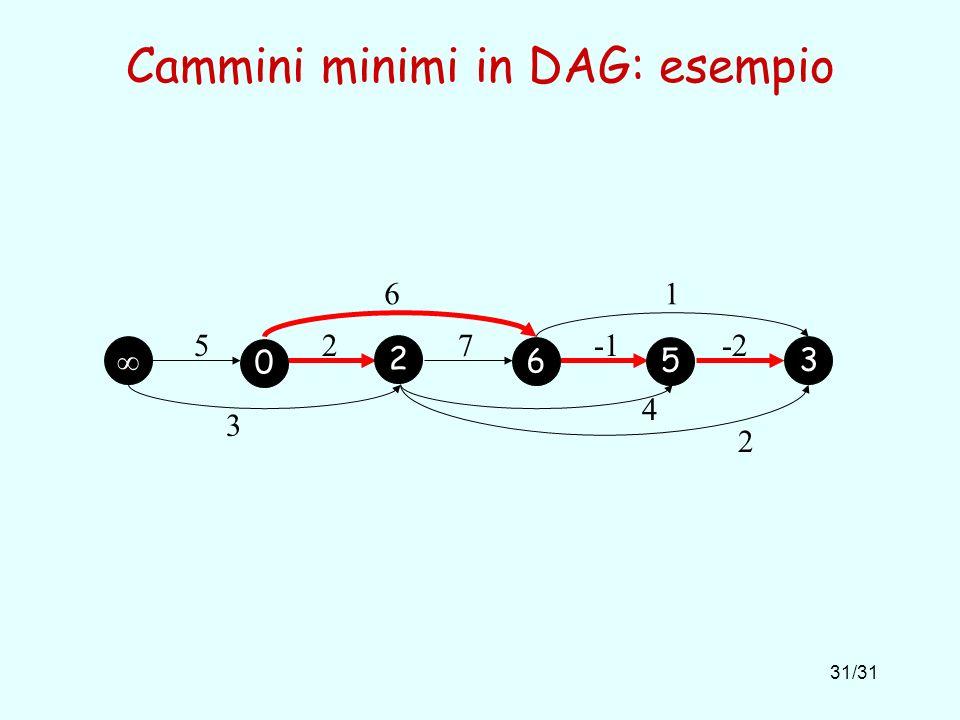 31/31 Cammini minimi in DAG: esempio 527-2 61 3 4 2 0 2 6 5 3