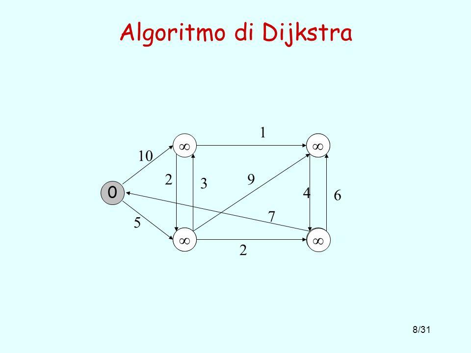 8/31 Algoritmo di Dijkstra 10 1 5 2 6 4 9 7 2 3 0