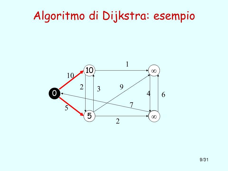 20/31 Algoritmo di Bellman-Ford: esempio 0 2 6 7 7 -3 2 8 -4 9 5 -2 2 7 4