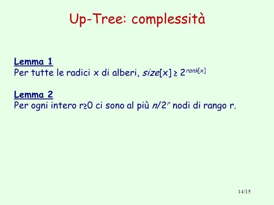14/15 Up-Tree: complessità Lemma 1 Per tutte le radici x di alberi, size[x] 2 rank[x] Lemma 2 Per ogni intero r0 ci sono al più n/2 r nodi di rango r.