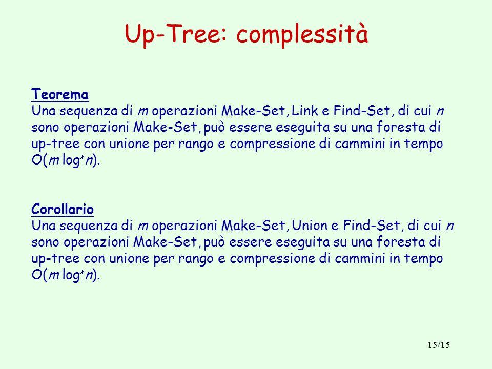 15/15 Up-Tree: complessità Teorema Una sequenza di m operazioni Make-Set, Link e Find-Set, di cui n sono operazioni Make-Set, può essere eseguita su u