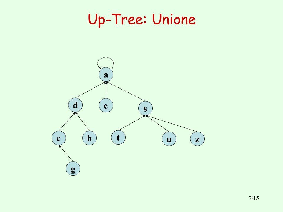 7/15 Up-Tree: Unione e d ch g a zu t s