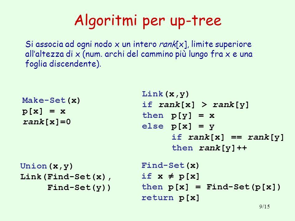 9/15 Algoritmi per up-tree Si associa ad ogni nodo x un intero rank[x], limite superiore allaltezza di x (num. archi del cammino più lungo fra x e una