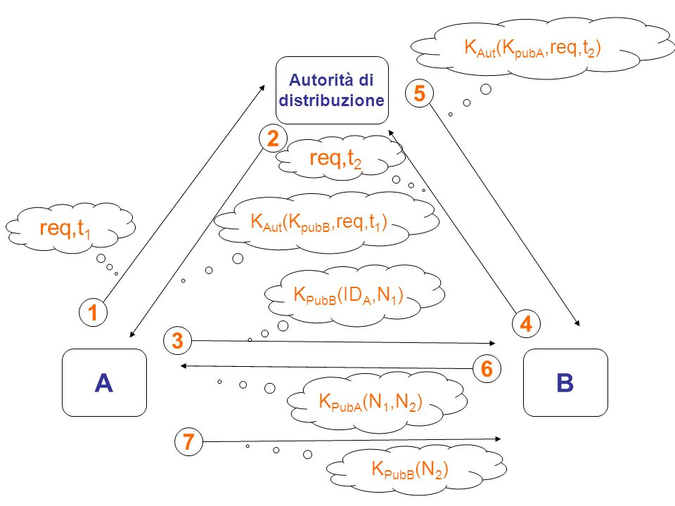 AB Autorità di distribuzione 1 req,t 1 2 K Aut (K pubB,req,t 1 ) 3 K PubB (ID A,N 1 ) 4 req,t 2 5 K Aut (K pubA,req,t 2 ) 6 K PubA (N 1,N 2 ) 7 K PubB